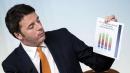 """Jobs act, Renzi: """"Rivoluzione copernicana Investitori non hanno più alcun alibi"""""""