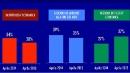Scende la fiducia tra le famiglie italiane<br>Si intaccano sempre di pi&ugrave; i risparmi
