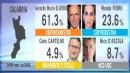 Emilia e Calabria, vince il Pd Boom della Lega, male M5S