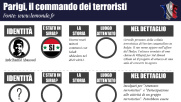 Parigi, ecco i profili dei terroristi