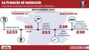 Dopo Parigi: 10 giorni di caccia ai terroristi