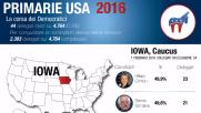 Caucus Iowa, avanti a sorpresa Clinton e Cruz  Le schede