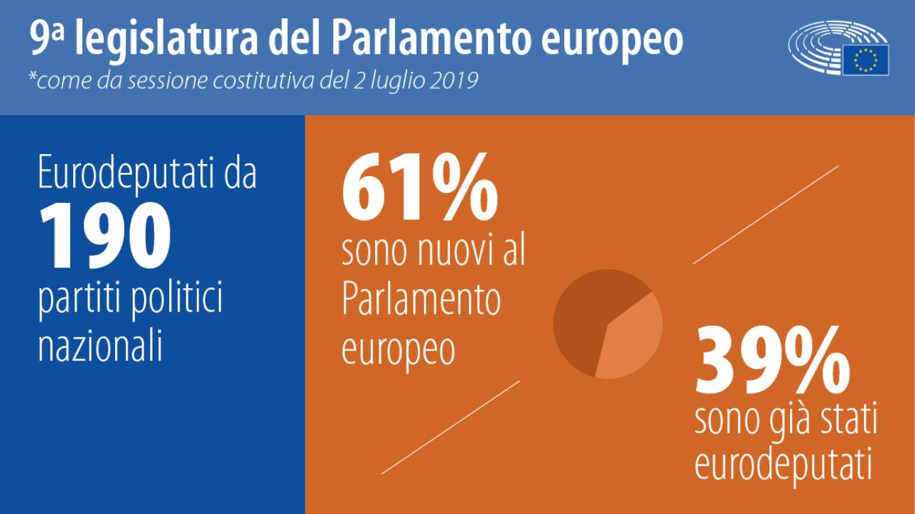 I numeri della nuova legislatura del Parlamento europeo