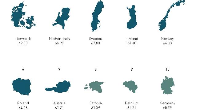 Ef Epi 2014, in Ue si parla il miglior inglese