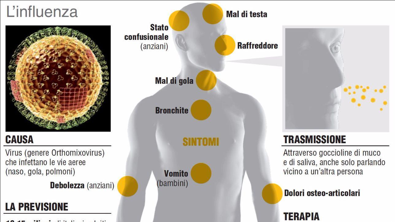Influenza 2019-2020: sintomi, pericoli e cura