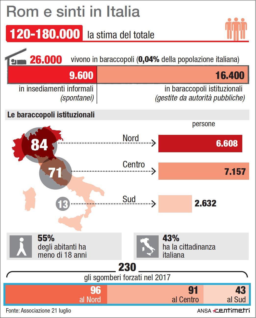 Rom e Sinti: quanti sono in Italia