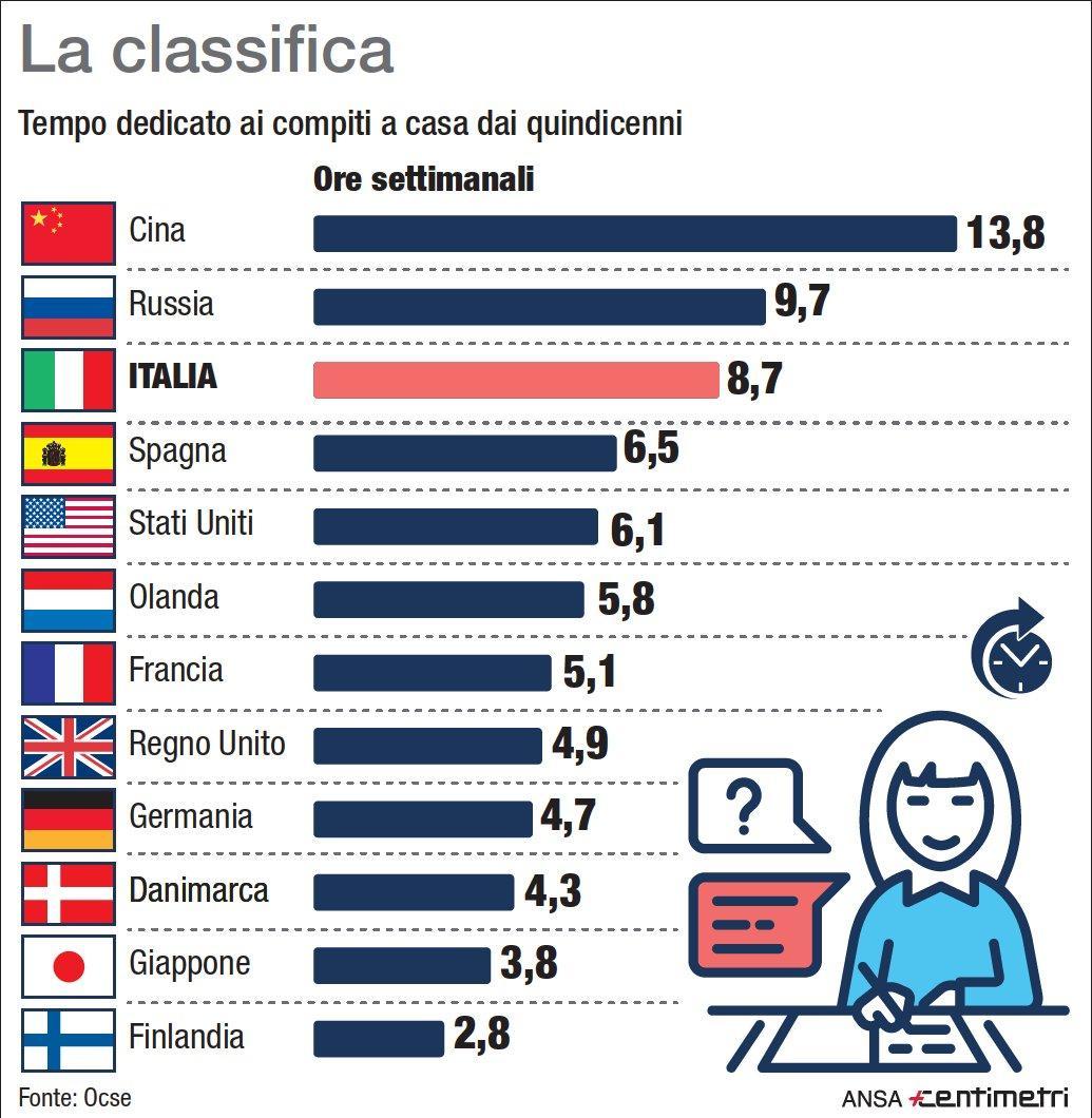Ore settimanali dedicate ai compiti a casa in alcuni Paesi