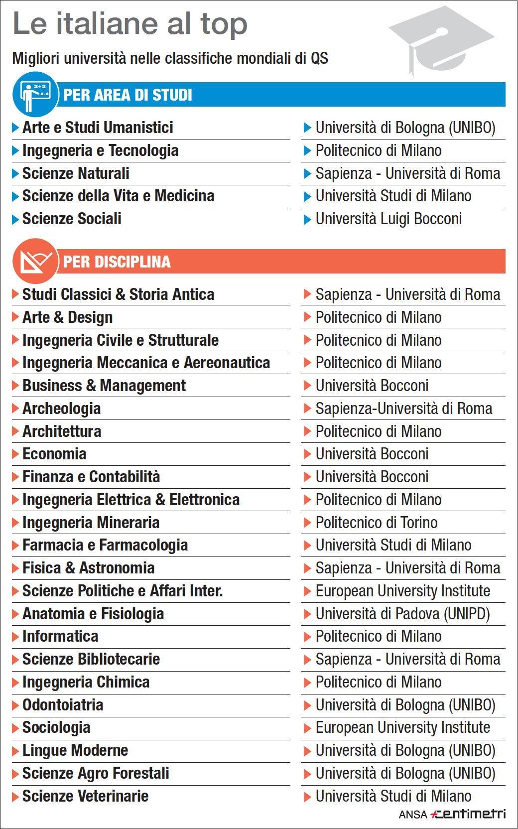 Le migliori università italiane nelle classifiche mondiali di Qs