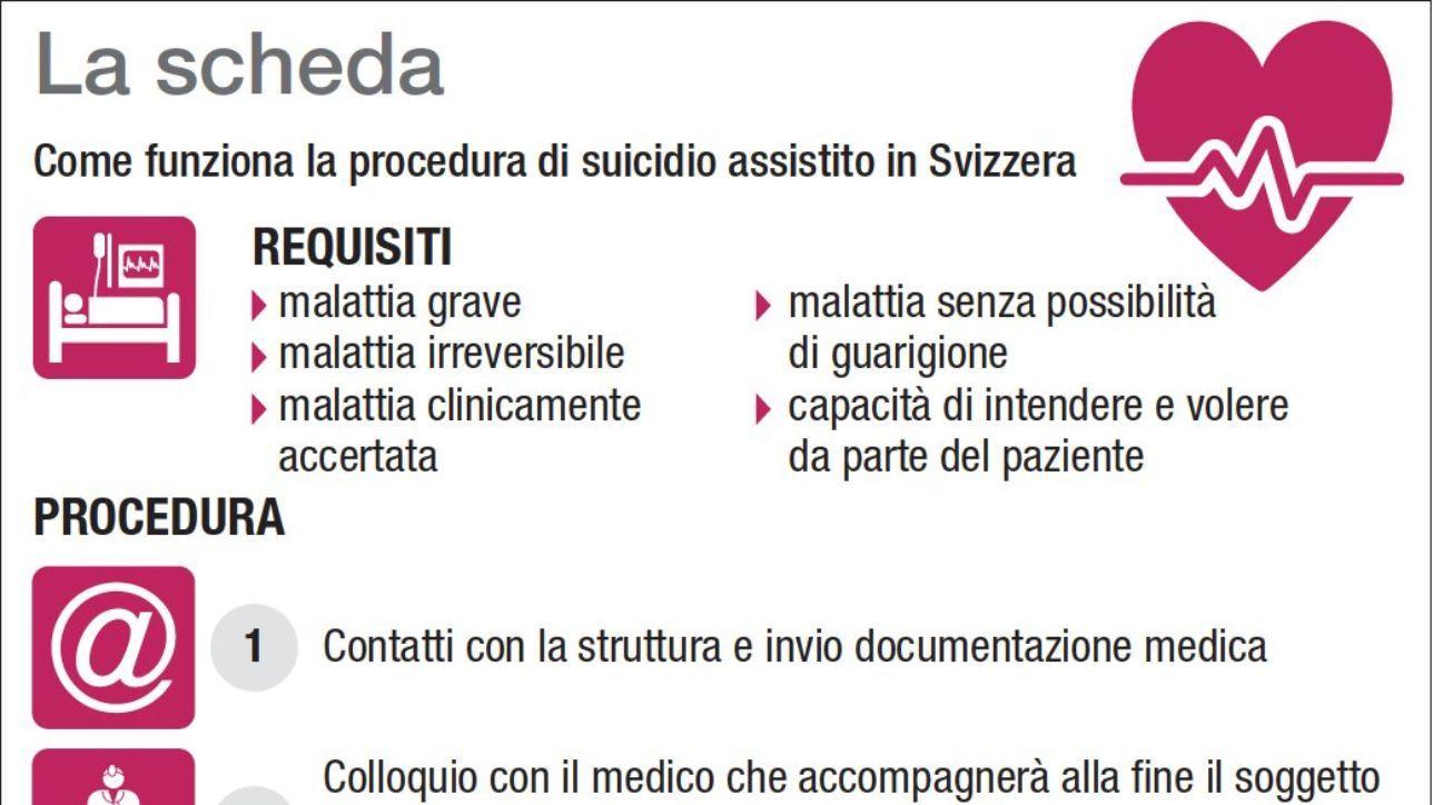 Suicidio assistito, come funziona la procedura in Svizzera