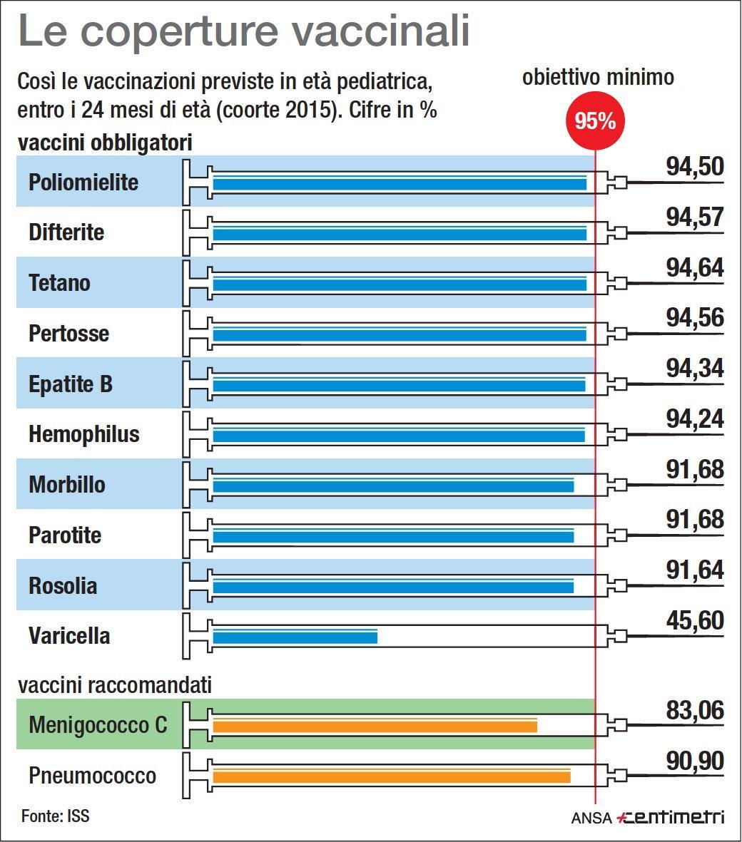 La copertura in Italia delle vaccinazioni obbligatorie e consigliate