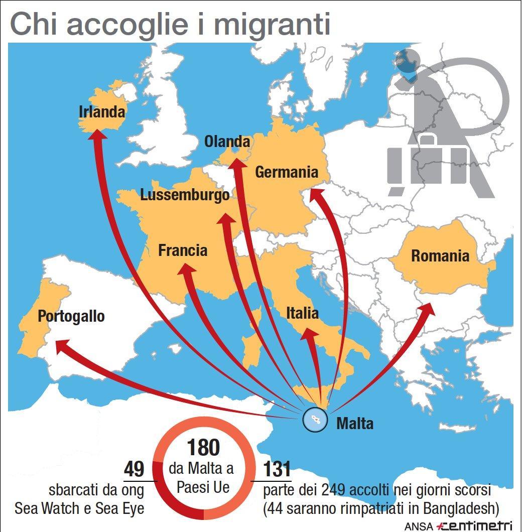 Sea Watch, dove vengono distribuiti i migranti sbarcati a Malta