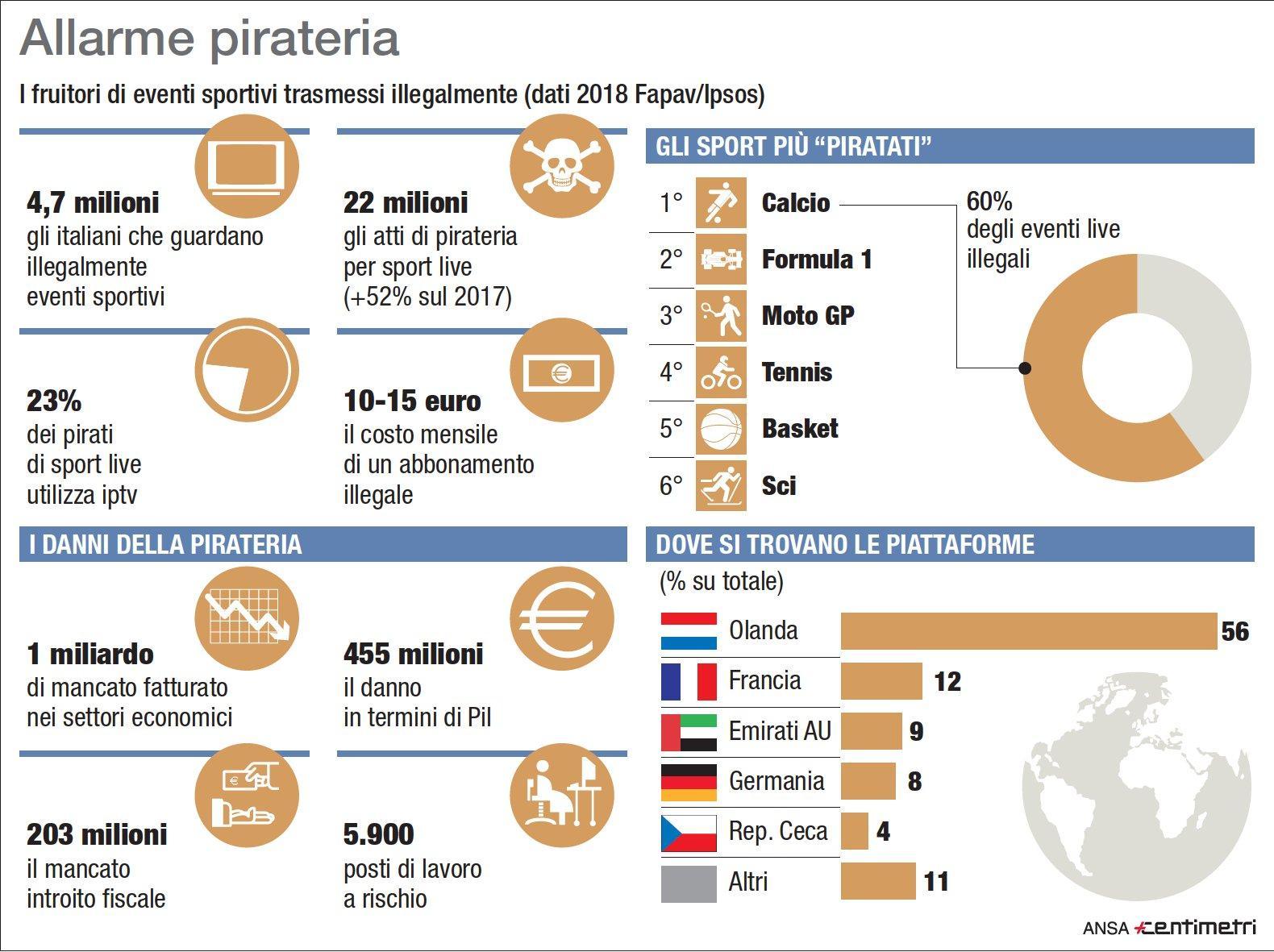 Allarme pirateria: gli eventi sportivi trasmessi illegalmente