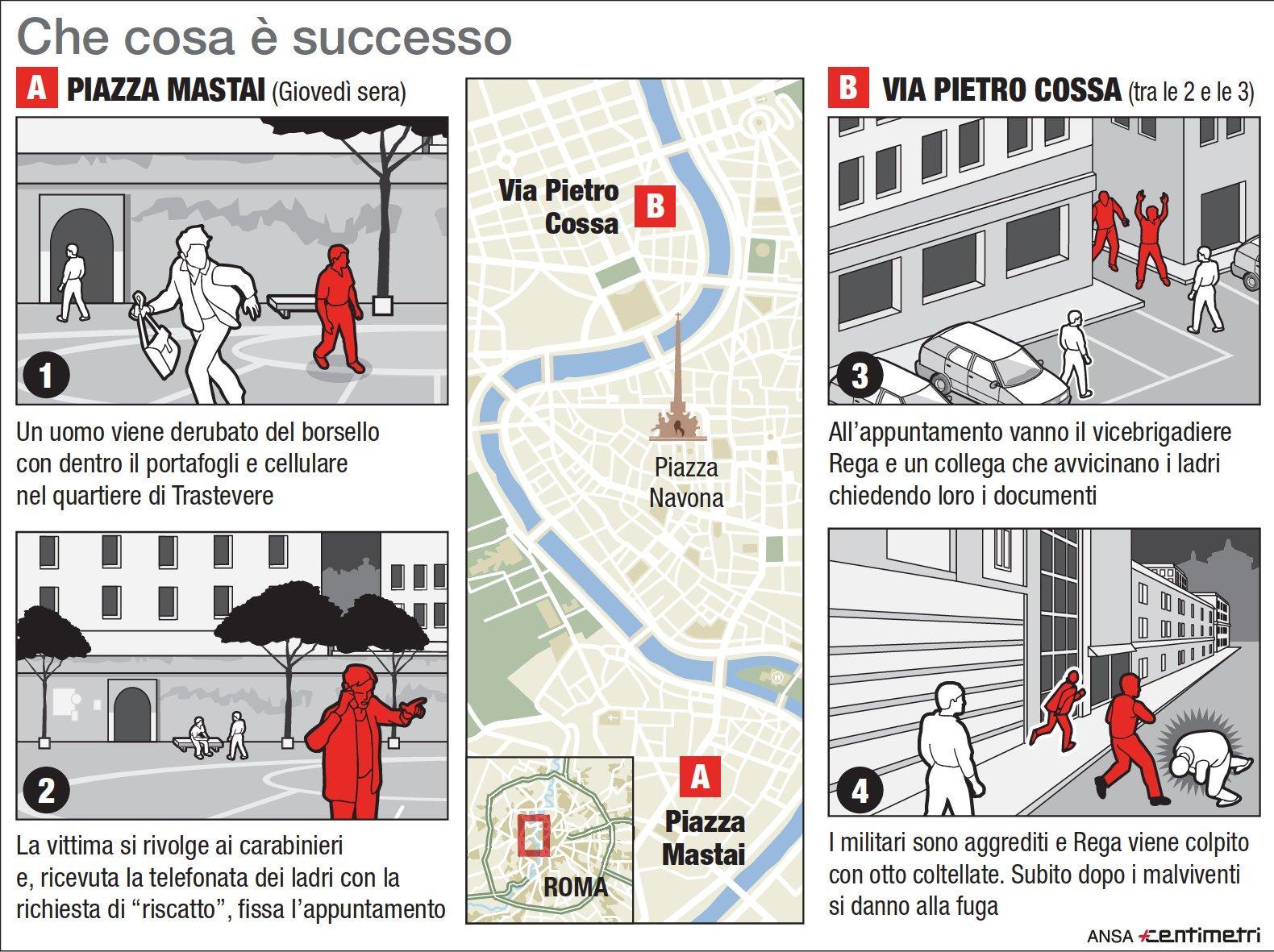 Carabiniere ucciso a Roma: la ricostruzione
