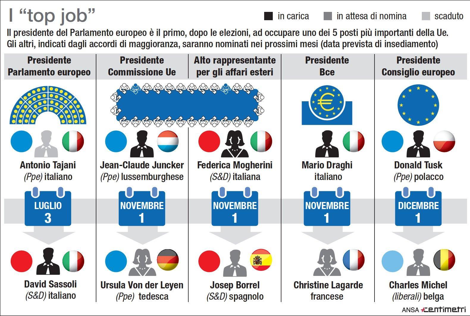 I top job della Ue: Sassoli eletto presidente del Parlamento europeo