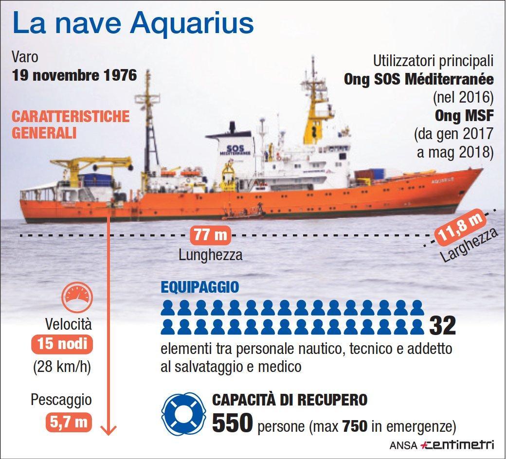 Sequestrata nave Aquarius, indagata Msf