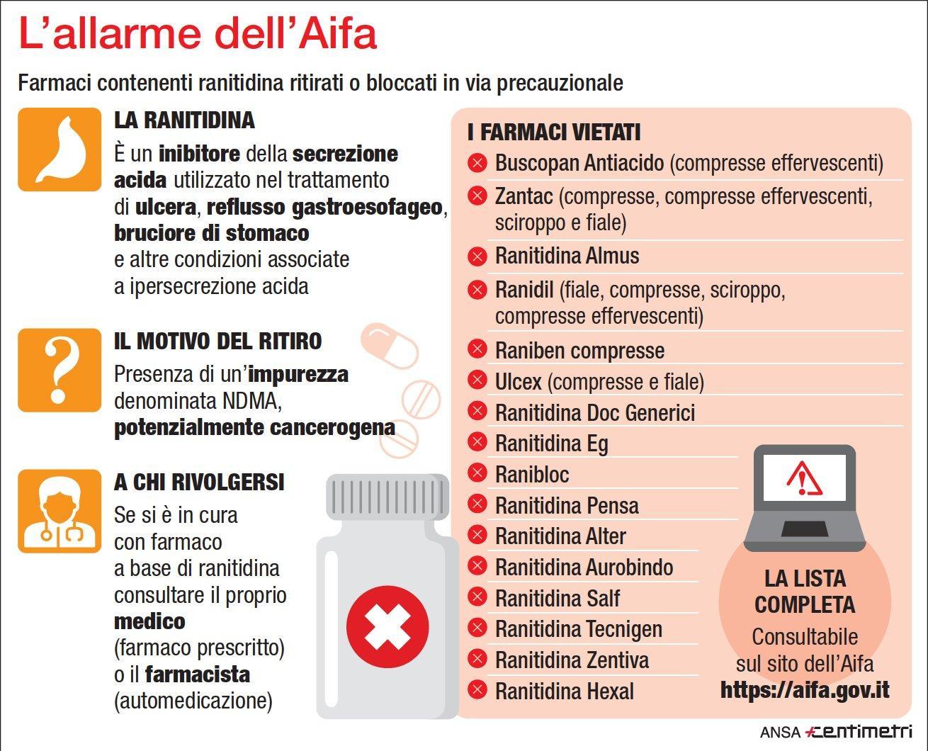 Allarme dell'Aifa, ecco i farmaci ritirati o bloccati