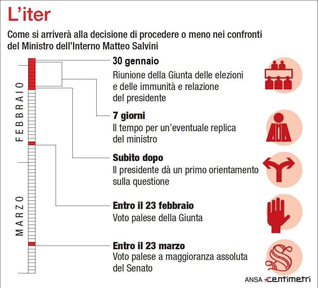 Diciotti, Salvini a processo? Ecco l'iter politico