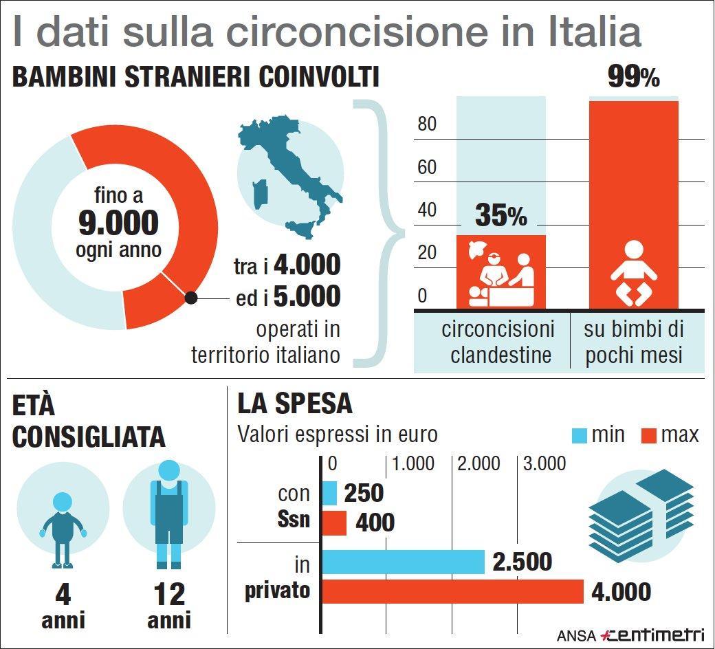 I dati sulla circoncisione in Italia