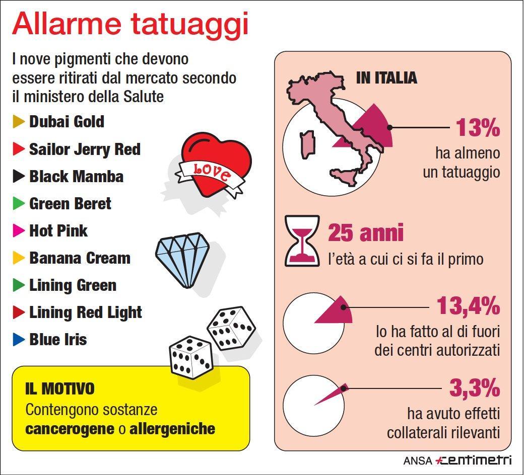 Allarme tatuaggi: gli inchiostri pericolosi