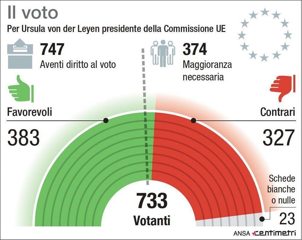 Strasburgo, il voto in Parlamento per la presidente della Commissione Ue