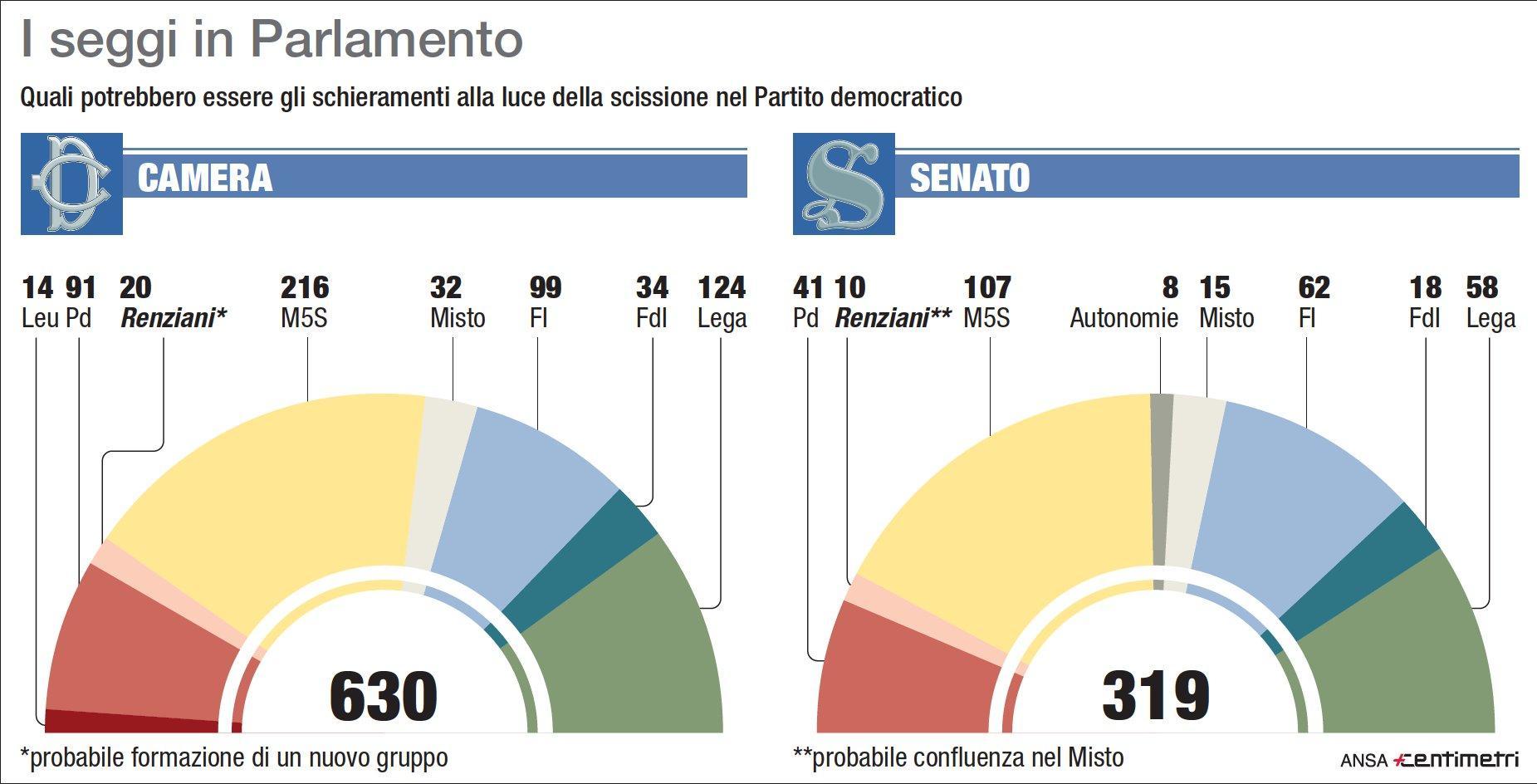 Parlamento, i seggi dopo la scissione di Renzi