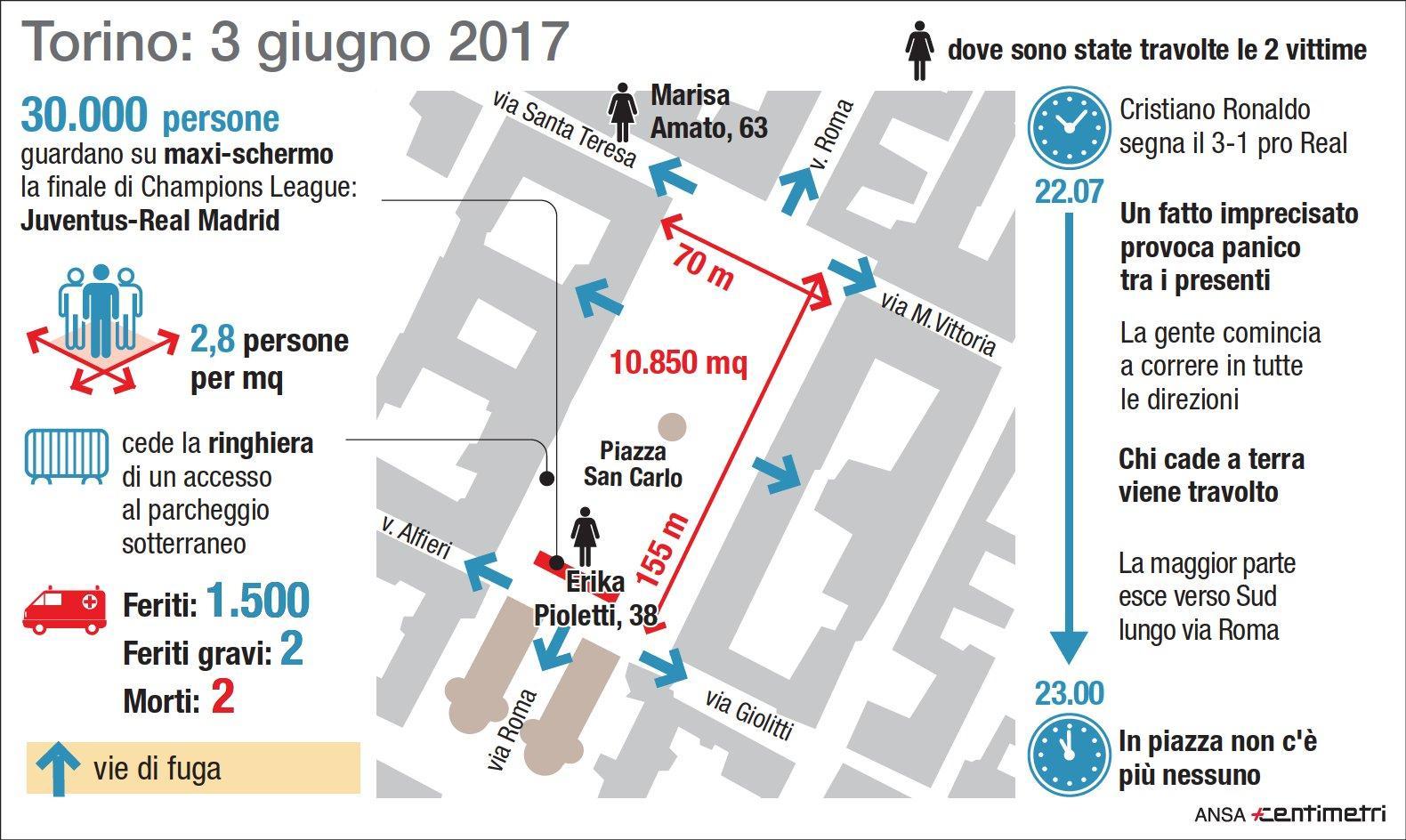 Calca in piazza San Carlo a Torino, dove sono state travolte le due vittime