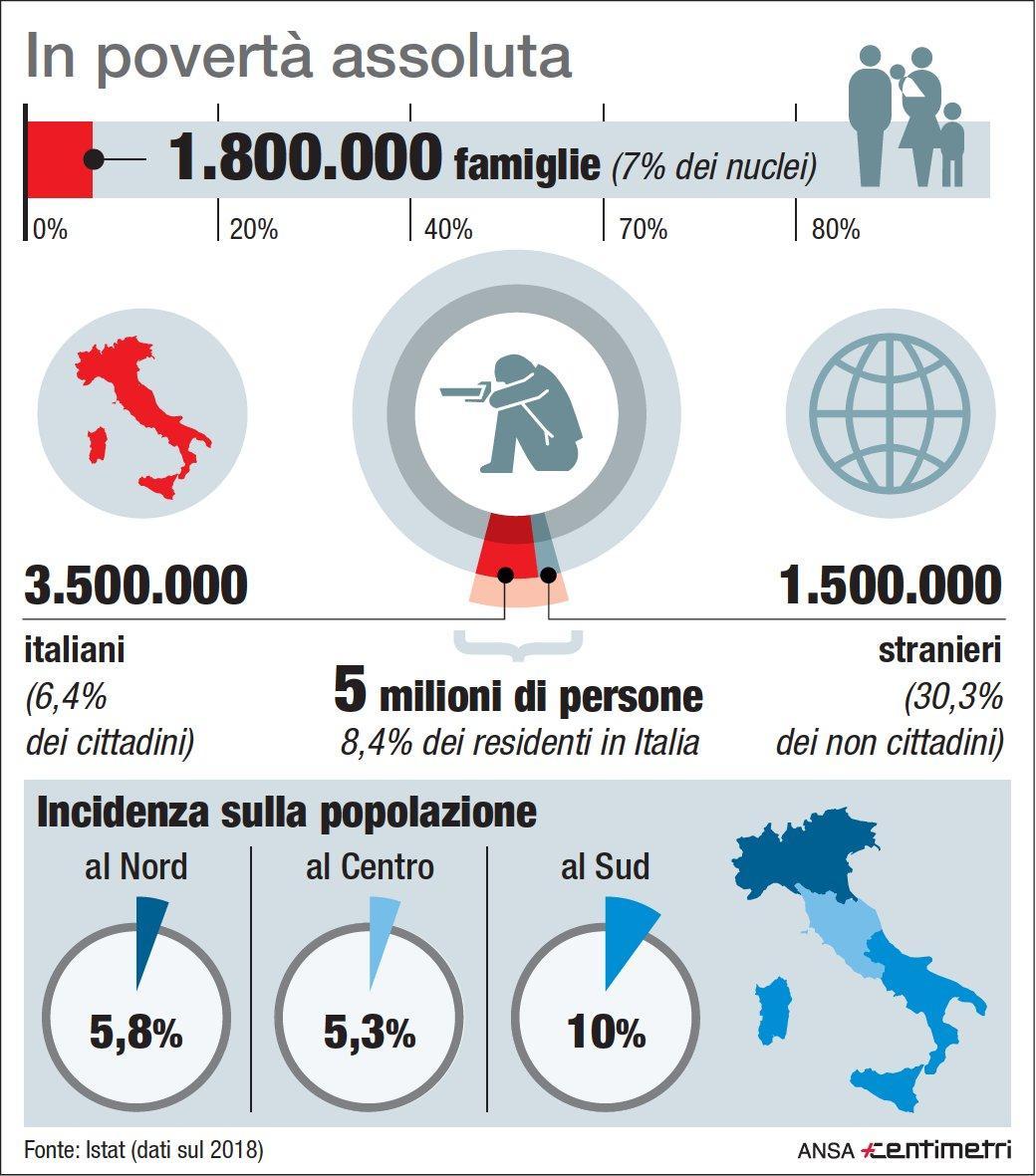 Povertà assoluta, ecco i numeri Istat