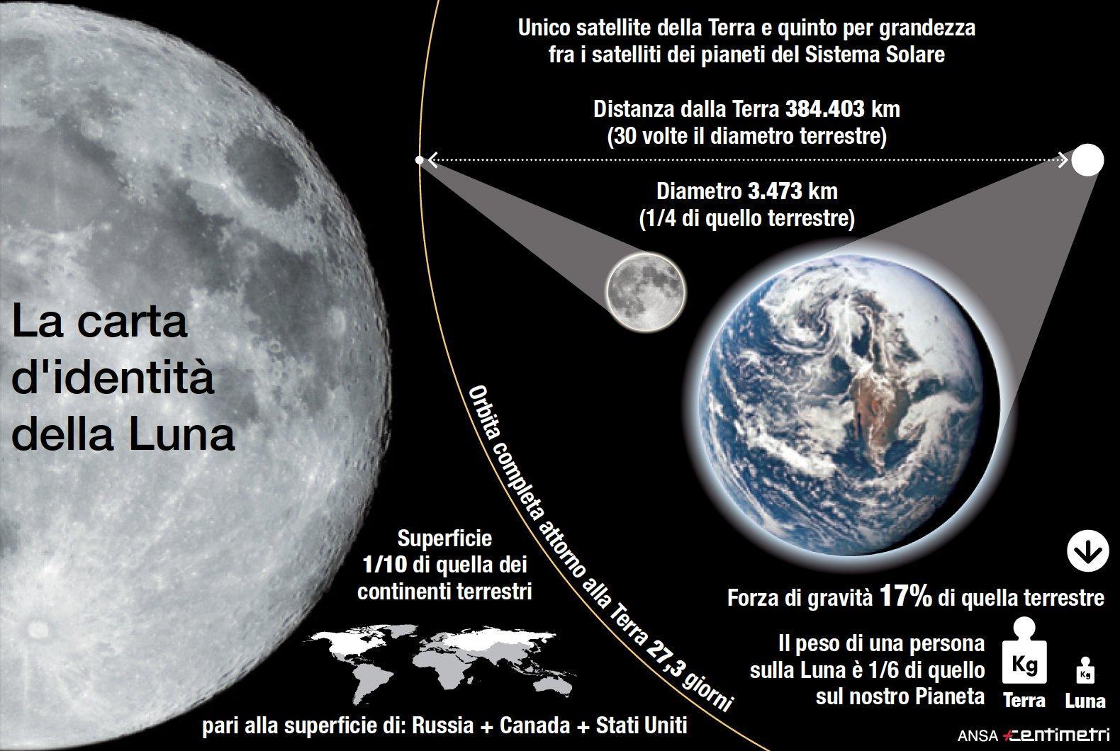 Sbarco sulla Luna, la carta d'identità del nostro satellite