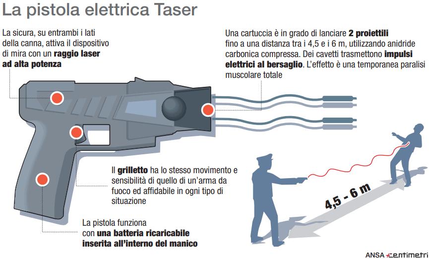 Taser, la pistola elettrica in uso nelle forza dell'ordine