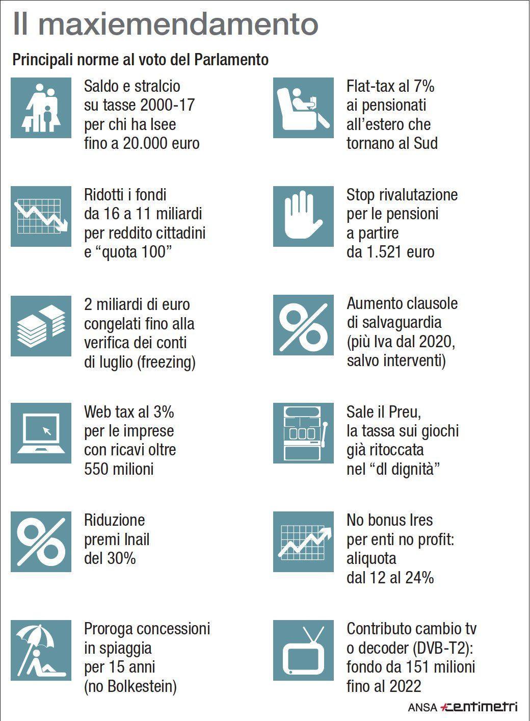 Web tax, meno premi Inail e pensioni: ecco le misure del maxiemendamento