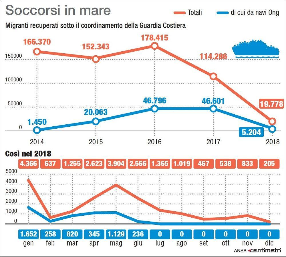 Dal 2014 a oggi, tutti i numeri dei migranti soccorsi in mare