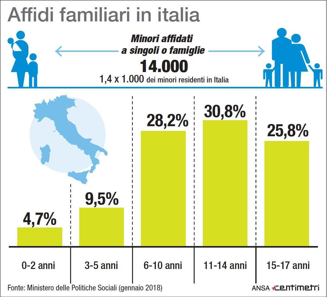 I  dati sugli affidi familiari