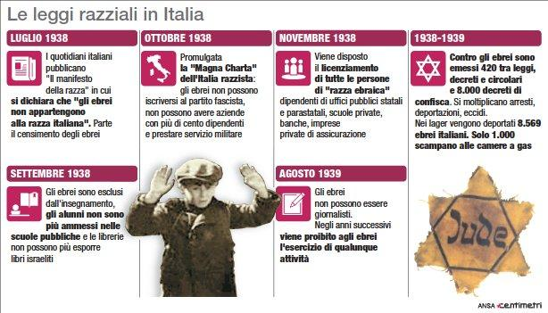 Giorno della memoria: le leggi razziali in Italia