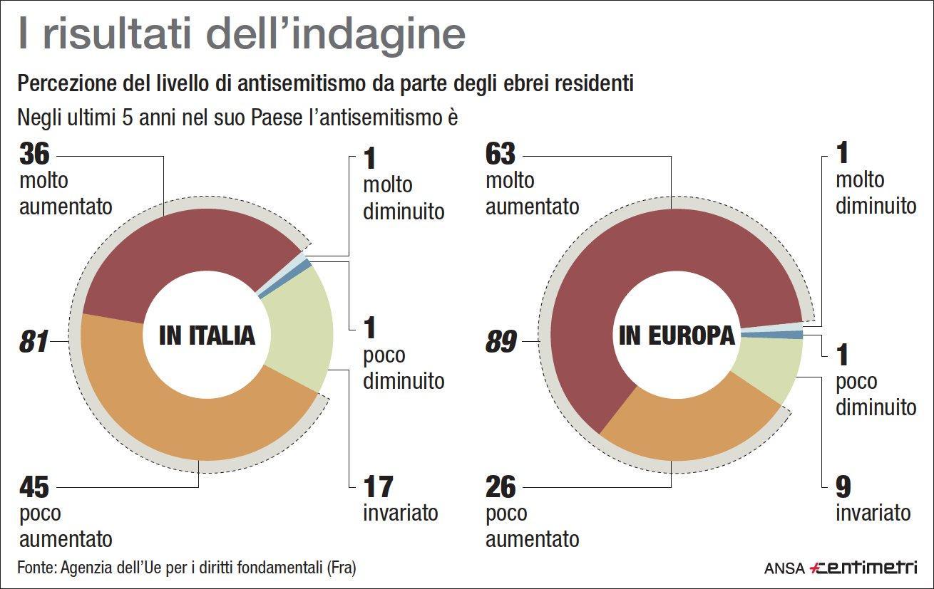 L'antisemitismo in Italia ed Europa: i numeri