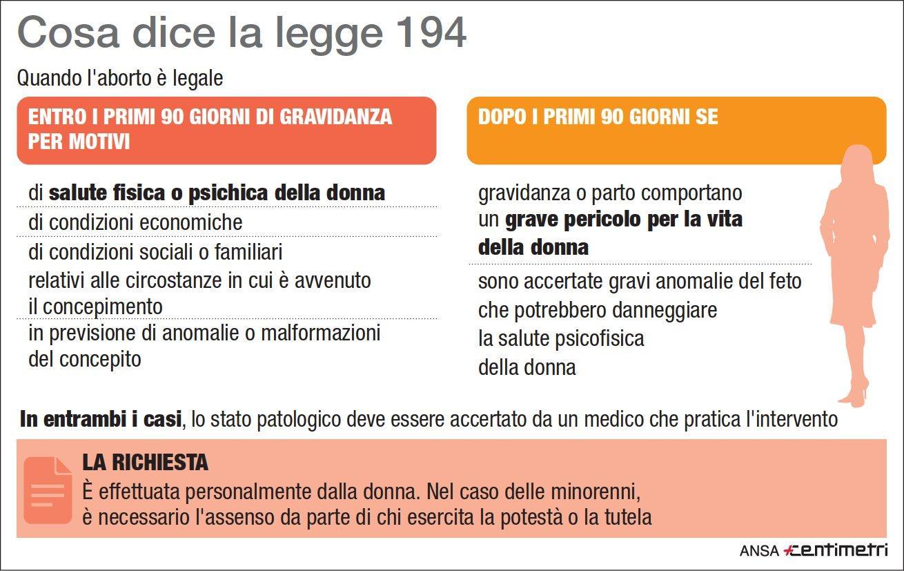 Legge 194, ecco quando l'aborto è legale
