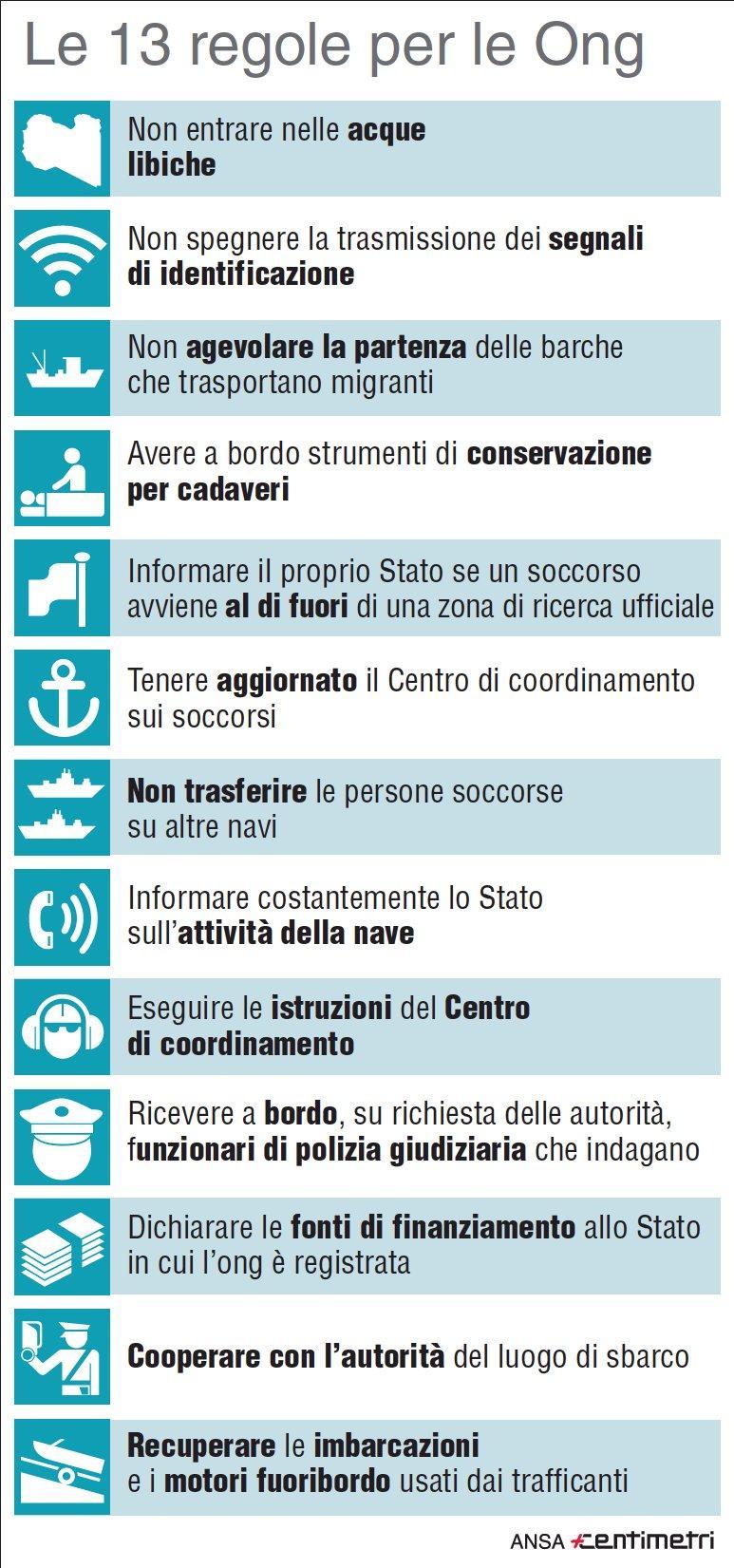 Codice di condotta, 13 regole per le Ong