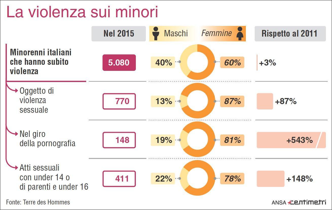 Le violenze sui minori in Italia