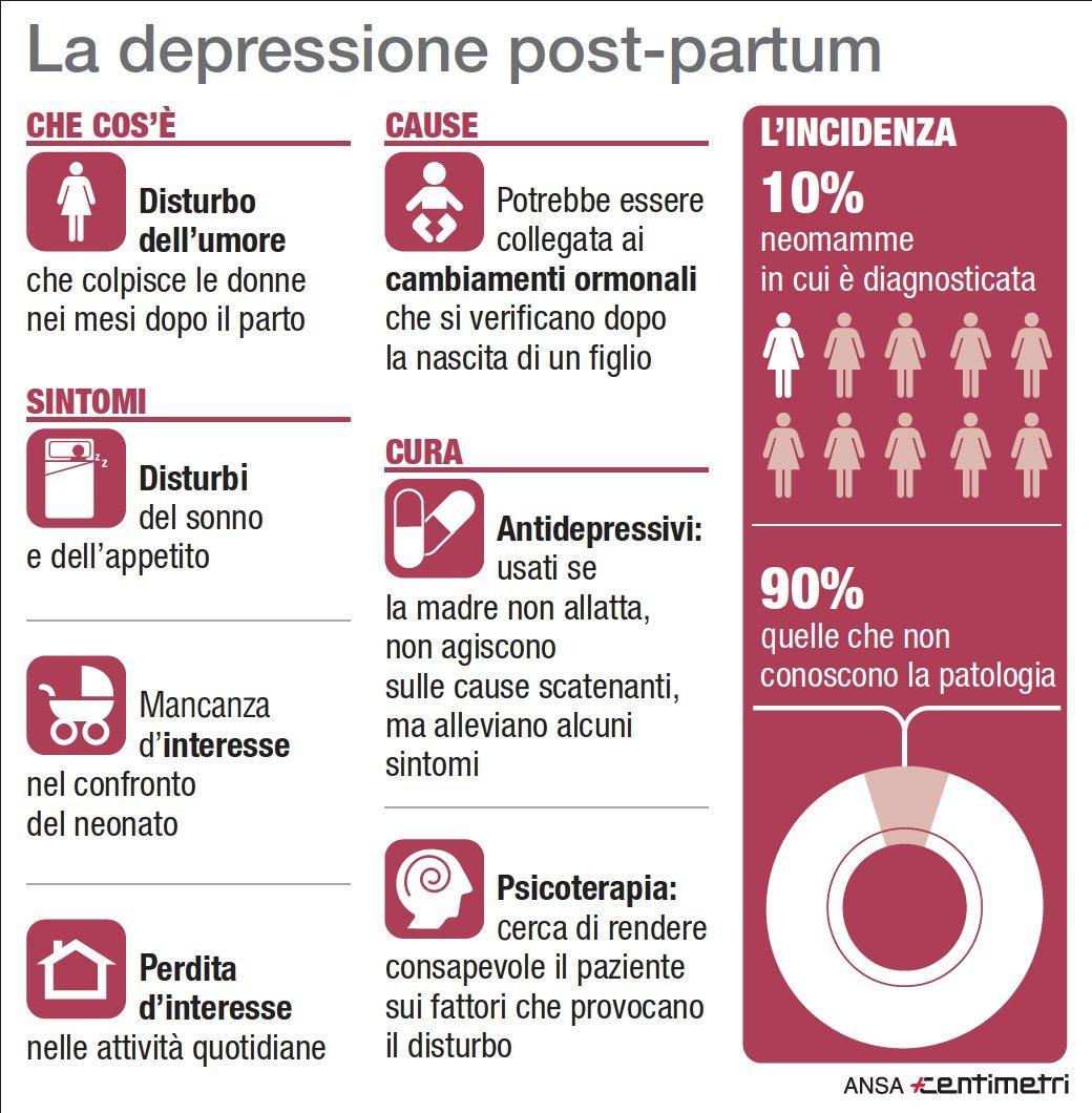 Che cos'è e quanto colpisce la depressione post-partum
