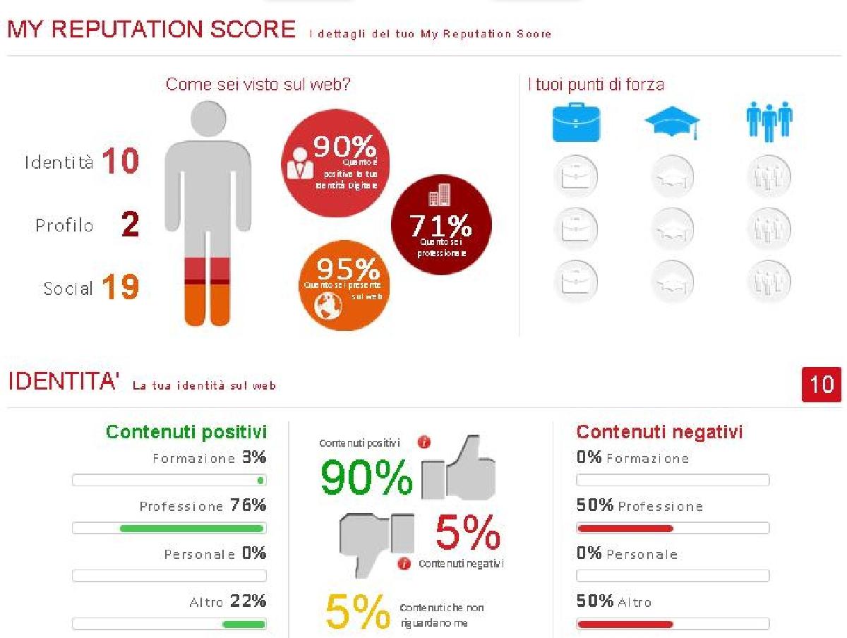 Esempio infografica reputazione digitale cv